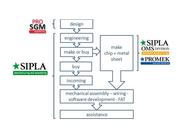 flusso lavoro-gruppo-sipla-pro-sgm